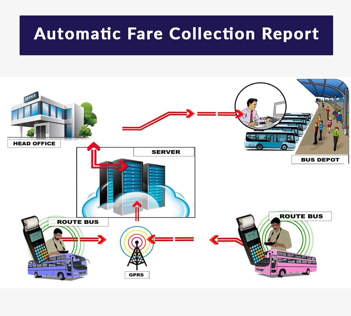 automatic fare collection system